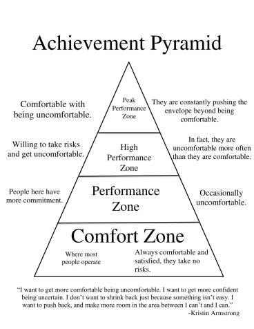 Achievement Pyramid-1 (1)